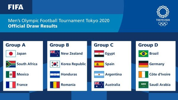 Fase de grupos das Olimpíadas